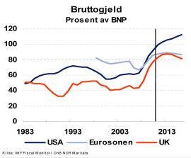 RASK OPPGANG: USA ligger an til å øke gjeld som andel av BNP ytterligere, og rykker fra Europa der myndighetene tvinges til å stramme inn.