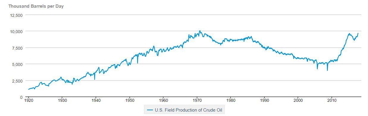 NY TOPP: USAs oljeproduksjon toppet seg høsten 1970, og falt siden betydelig. Men de siste årene har horisontal boring og «fracking»-teknologi bidratt til en ny boom i USAs produksjon, særlig fra skiferoljefelt på land. Denne figuren viser USAs oljeproduksjon fra 1920 til og med oktober 2017.