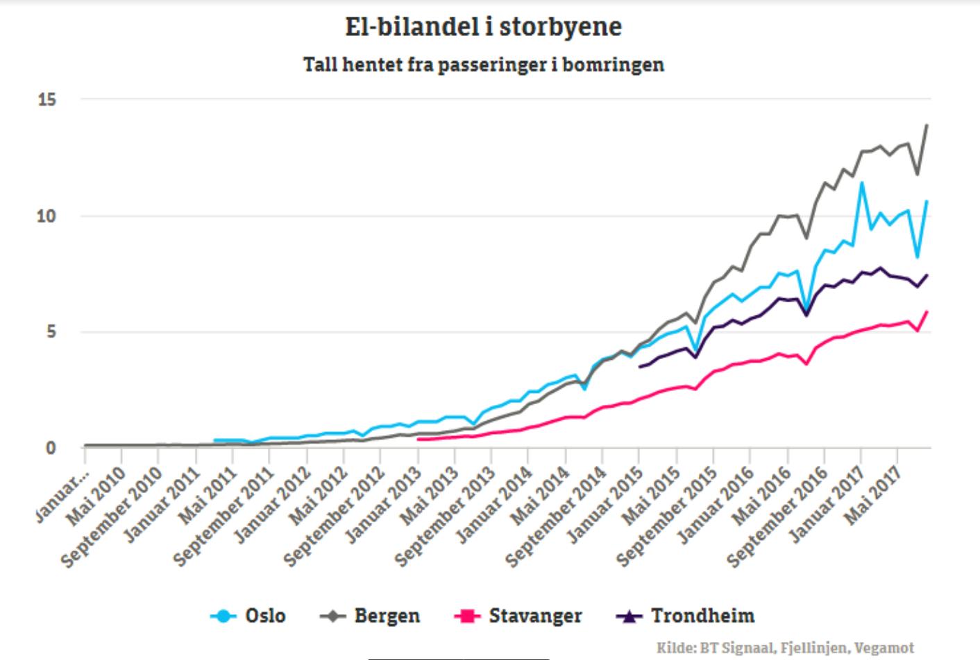 ELBILENE KOMMER: Her er elbil-andelen i norske storbyer, basert på passeringer i bomringene. Bergen leder klart med nærmere 14 prosent i 2017.