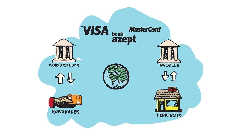 I FORHOLD MED: Det er to parter som har sterke forhold med hverandre når det dreier seg om elektronisk betaling, enten den er via kort eller mobil. Når du betaler på denne måten har du et forhold til kortutsteder, oftest banken din. Den som mottar betalingen, altså brukerstedet, har et forhold til innløseren. Over det hele har betalingskortselskapene et forhold til alle.