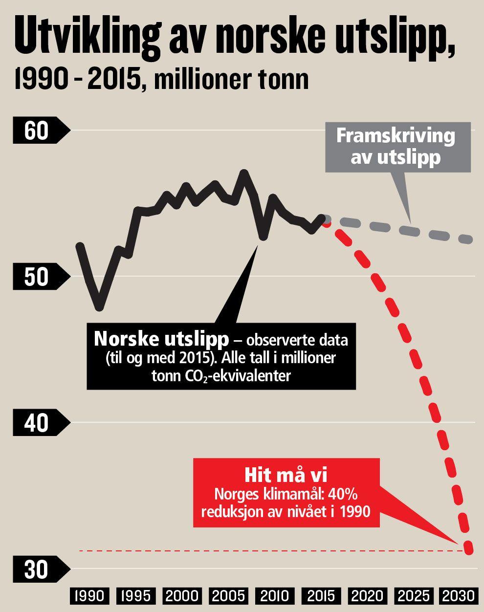Grafen viser utviklingen i CO2-utslipp i Norge og hva som må til de neste 13 årene. Målet på 40 prosent gjelder ikke-kvotepliktig sektor, mens det for alle sektorer er et mål om 30 prosent.