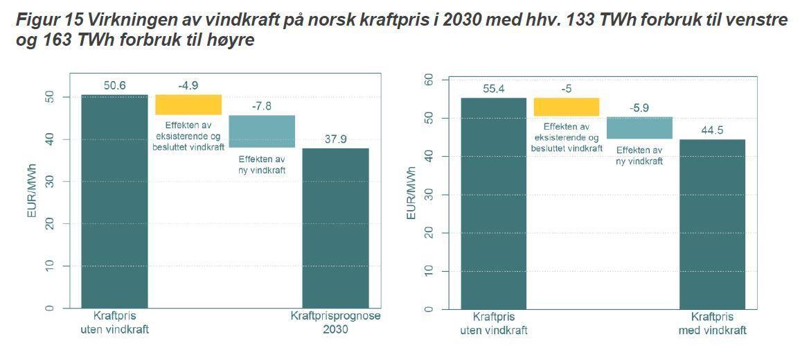 VINDEN PÅVIRKER: Dette er anslag over strømprisen med og uten vindkraft i et scenario med flatt norsk strømforbruk på 133 TWh (t.v.) eller kraftig økt strømforbruk på 163 TWh i 2030. Figurene er hentet fra en rapport Thema Consulting har laget for vindbransjens organisasjon Norwea.