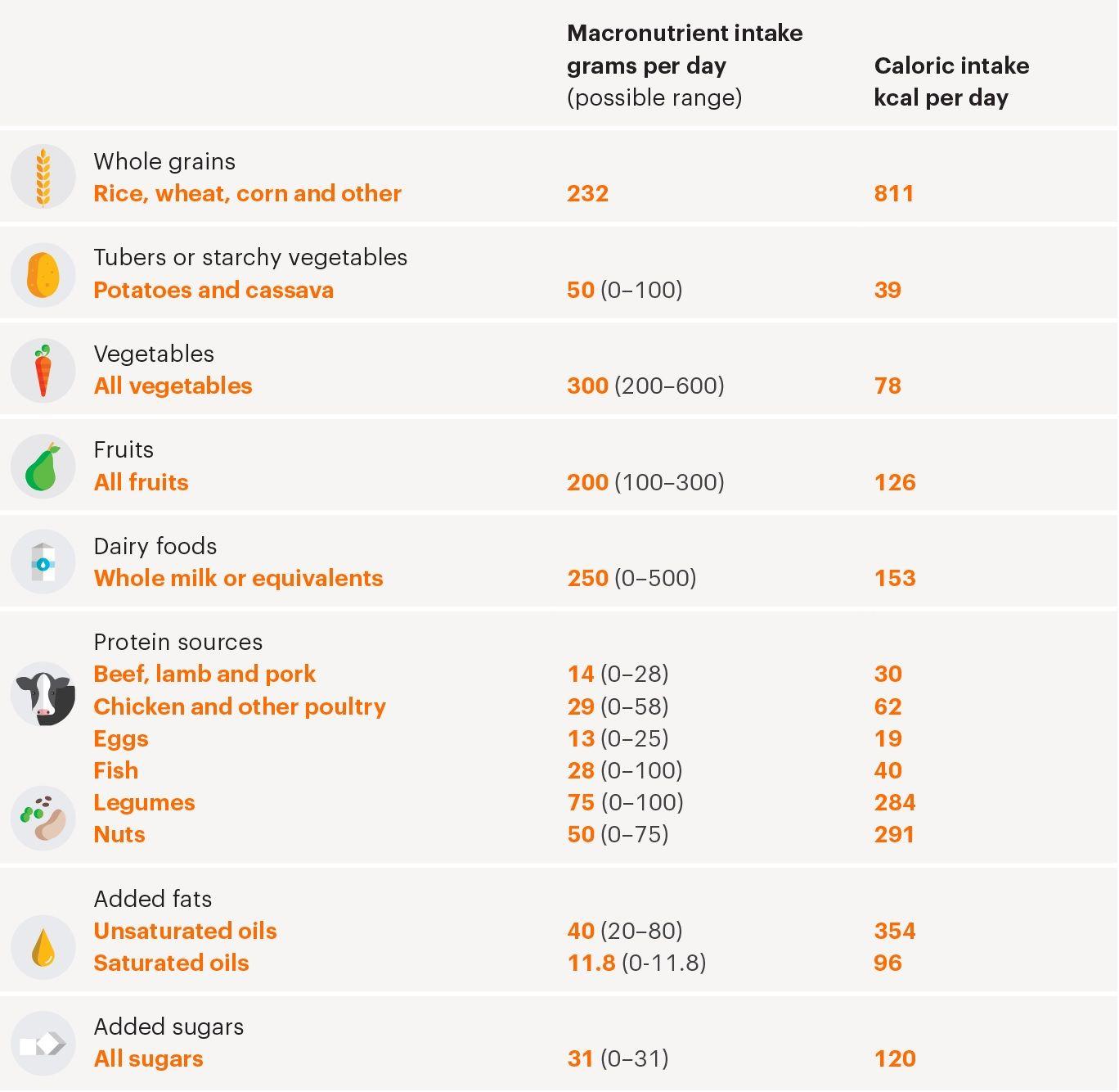 NY «GLOBAL DIETT»: Slik foreslår EAT-LANCET-kommisjonen at et vanlig kosthold bør se ut. Totalt 2500 kcal daglig med næringsfordeling.