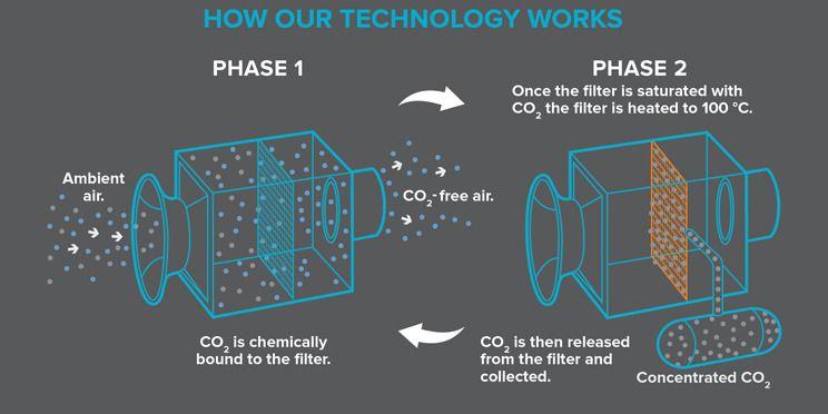 FILTRERER LUFTEN: Hver av de 18 viftene blåser 17 000 kubikkmeter luft ut over jordet hver time. De porøse filtrene fanger opp CO₂, og disse varmes så opp til hundre grader, så CO₂-molekylene frigjøres. CO₂-en fanges opp, samles og fraktes i rør bort.