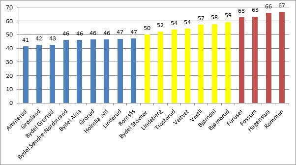 INNVANDRER-TETTHET: Prosentandelen av befolkningen som har ikke-vestlig innvandrerbakgrunn i bydeler og delbydeler i Oslo i 2019. Tallene er samlet for første generasjon innvandrere og norskfødte med to innvandrer-foreldre. Kilde: SSB/Frp.