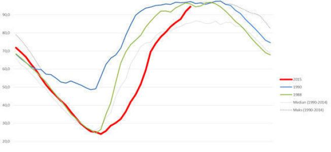 RØDT TIL VÆRS:Den røde kurven viser rekordlave magasiner på Sør- og Østlandet før sommeren - før den holder på å nå rekordhøyder i forrige uke. Ill: NVE