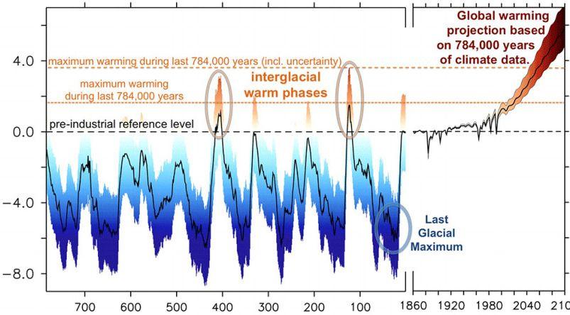 ÅTTE ISTIDER – OG NÅ: Her ser du hvordan jordkloden har variert i temperatur inntil 784 000 år tilbake. Legg merke til de få varme periodene.