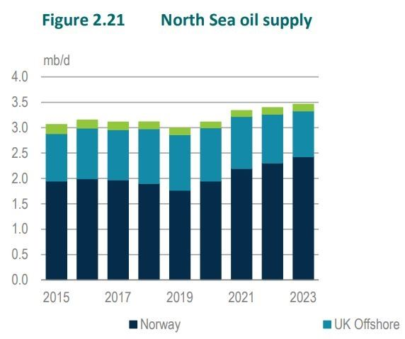 VOKSENDE TILBUD: Slik vil oljetilbudet i Nordsjøen vokse de neste årene, ifølge IEA.