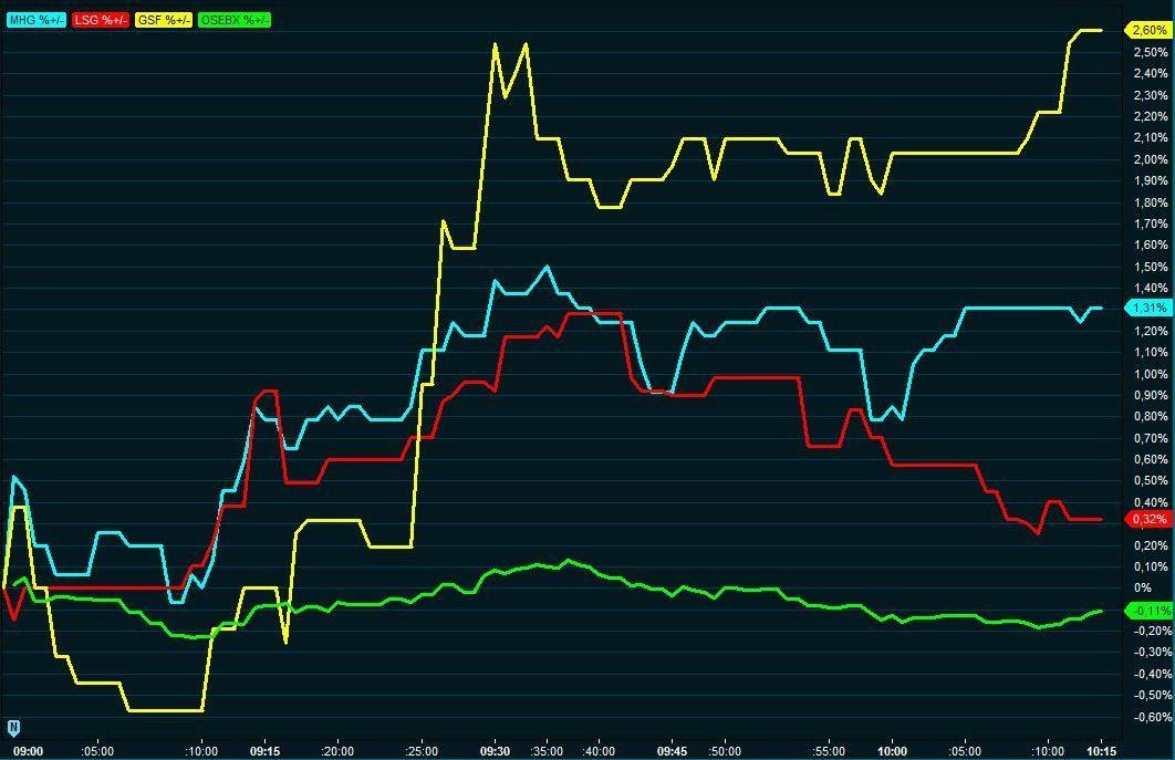LAKSESPRELL PÅ BØRSEN: Etter at det mandag ble kjent at forholdet mellom Norge og Kina normaliseres, fikk lakseaksjene på Oslo Børs seg et realt løft. I gult er Grieg Seafood, i blått er Marine Harvest, i rødt Lerøy Seafood og i grønt er Hovedindeksen på Oslo Børs. Grafen viser utviklingen mellom 09:00 og 10:15 mandag formiddag.