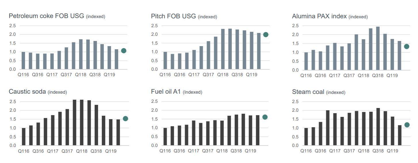 FALLENDE KOSTNADER: Norsk Hydro har slitt med oppgang i råvarekostnadene, men nå er kostnadene for de viktigste råvarene på vei ned.
