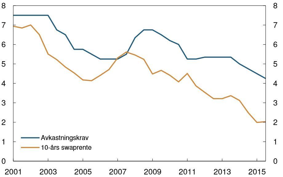 LAVERE YIELD GIR HØYERE VERDI: Figuren viser avkastningskravet for de mest attraktive kontorlokalene i Oslo og tiårig swaprente. Konklusjonen er at yield-nivået har blitt presset ned. Alt annet likt gjør det at eiendomverdiene stiger. Samtidig har avstanden ned til den tiårige swaprenten økt, som gjør at marginene blir bedre – yield-gapet blir mer attraktivt.