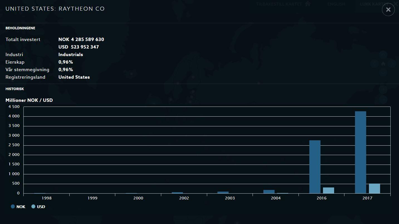 MILLIARDER: Slik skjøt investeringene i Raytheon i været etter Etikkrådets opphevelse i 2016.