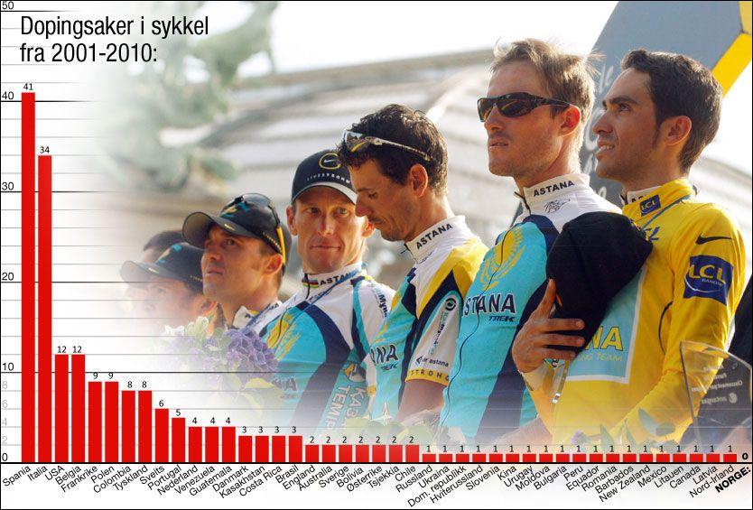 SYNDERE: To land skiller seg klart ut på statistikken over hvor dopingdømte syklister fra de siste ti årene kommer fra. Montasje: Tom Byermoen
